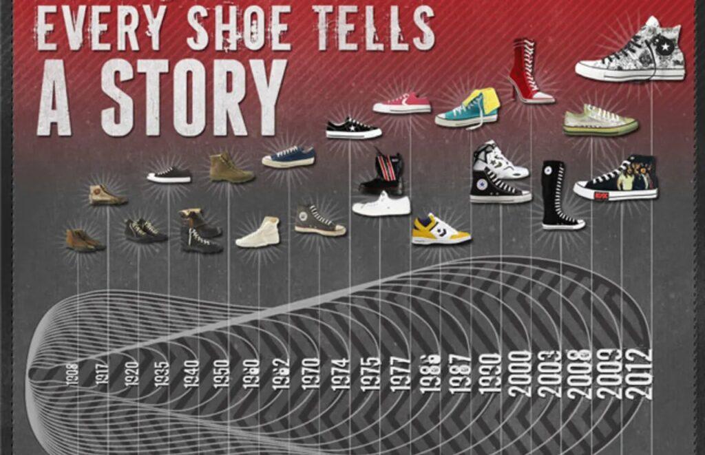 【レディーススニーカーの歴史】女性用スニーカーの起源から名作までを徹底解説