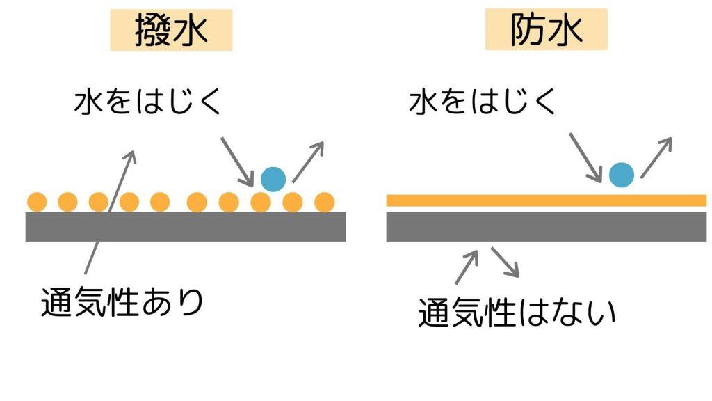 防水と撥水の違い:hassui_bousui_differences