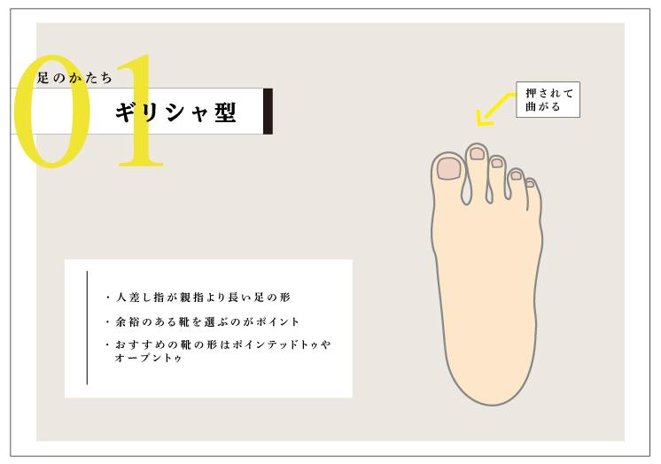 足の形 ギリシャ型 特徴 3 types of foot shape Grease