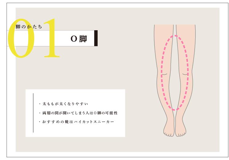 スニーカー 脚の形 O脚 sneakers-for-3types-of-your-leg-shapes-o-leg